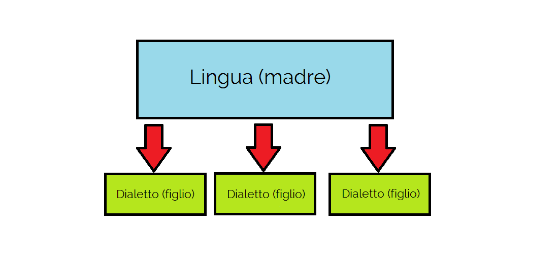 genealogia linguistica dialetto